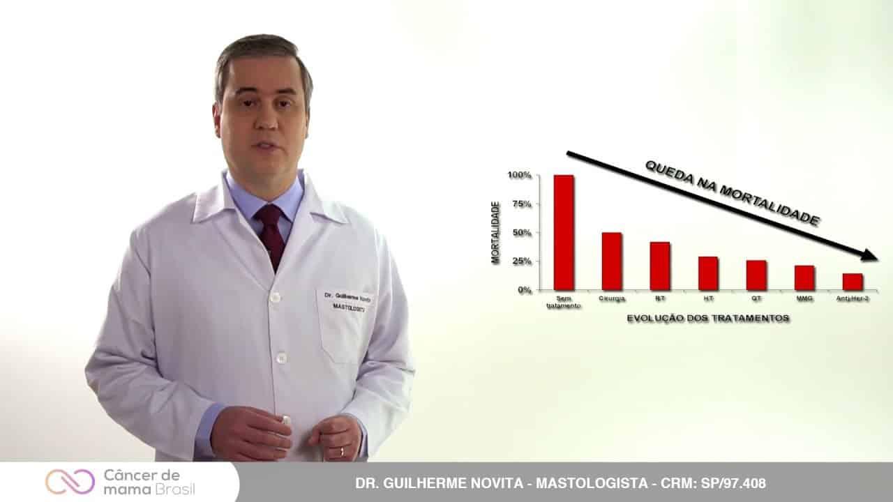 Tratamentos alternativos do câncer de mama